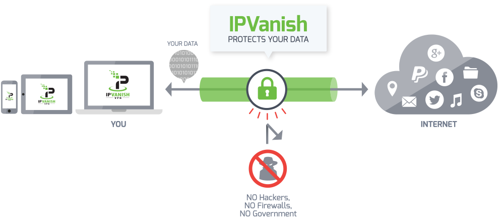 IP Vanish Security