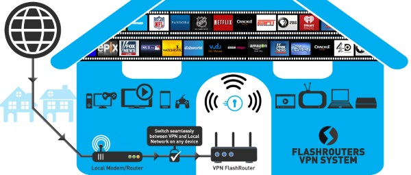 The Best WiFi VPN Routers - Top VPN Software